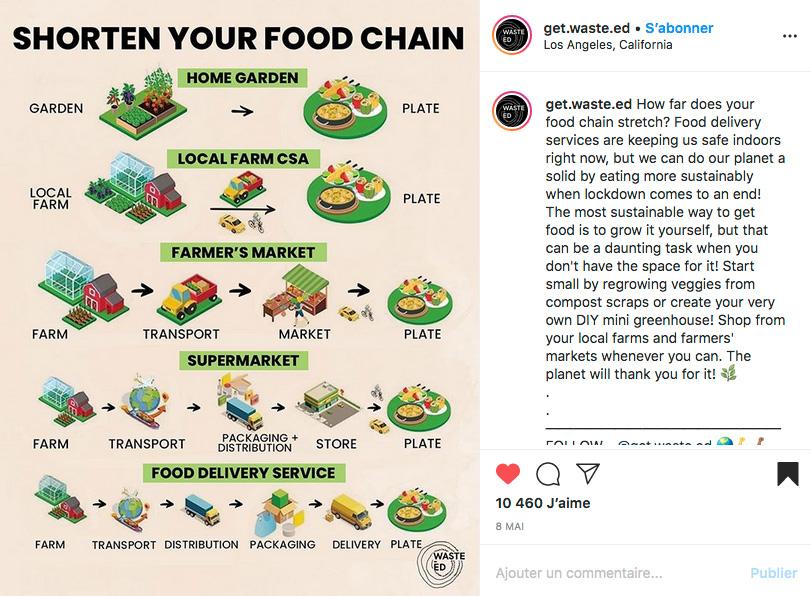 Chaine distribution alimentaire intermédiaire