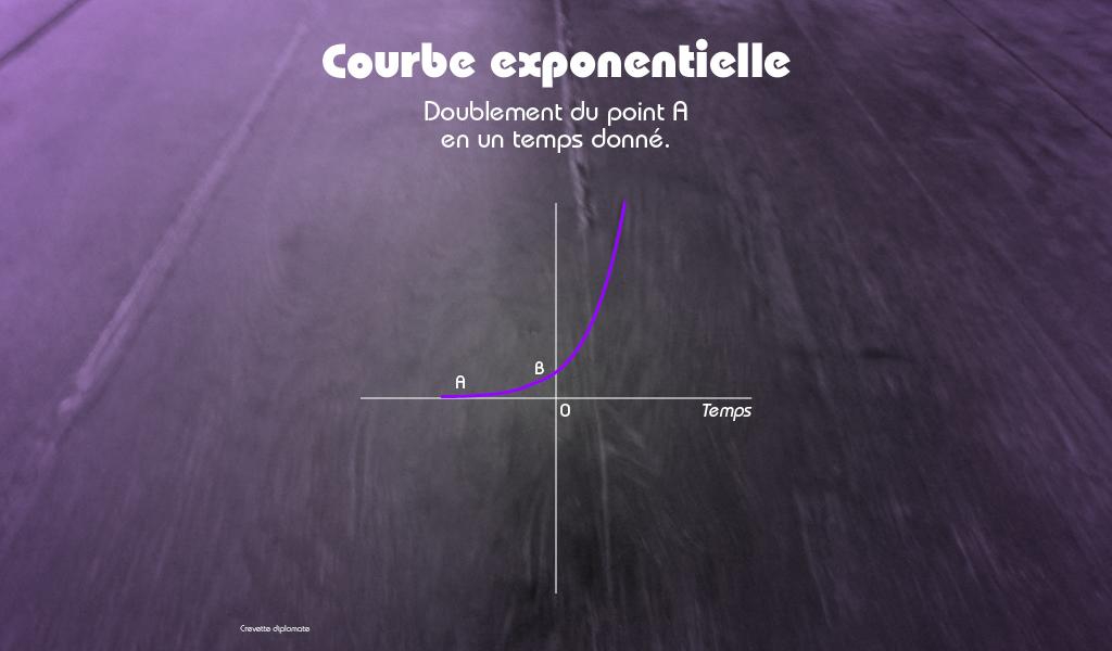Courbe exponentielle du covid-19