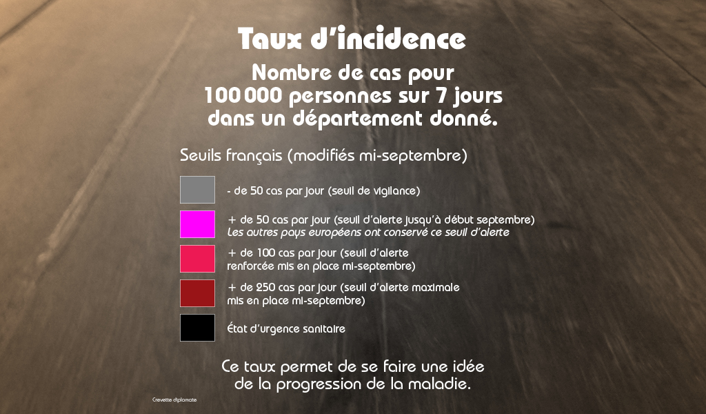 Taux d'incidence au covid-19.